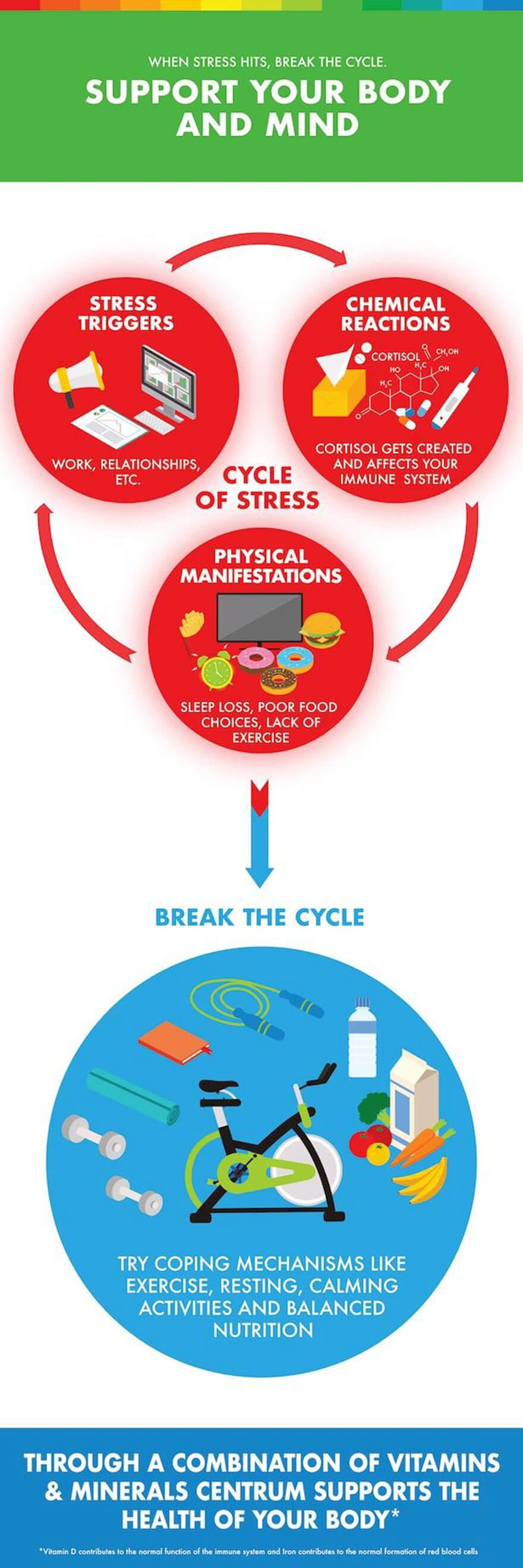 centrum_stress_infographic_1