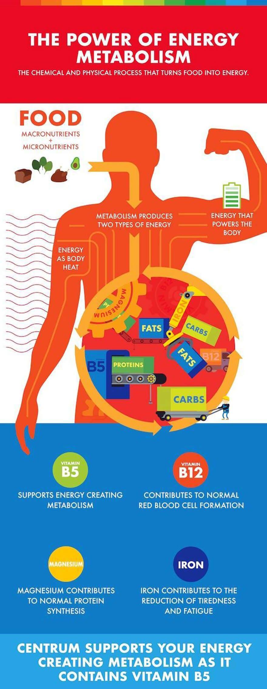 centrum_energy_infographic_2_0