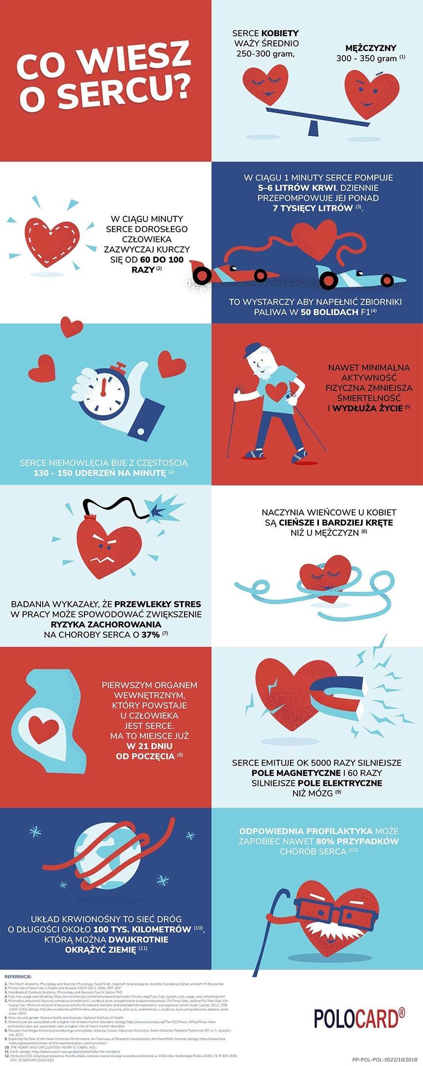 Co wiesz o sercu?