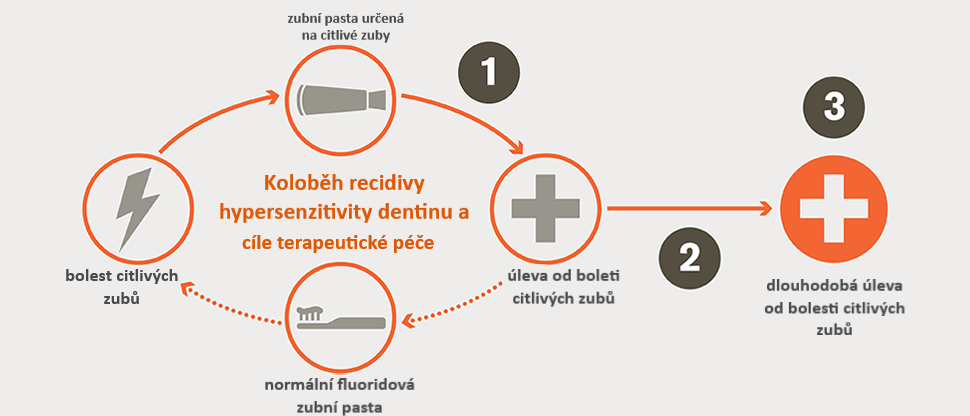Koloběh recidivy hypersenzitivity dentinu a cíle terapeutické péče