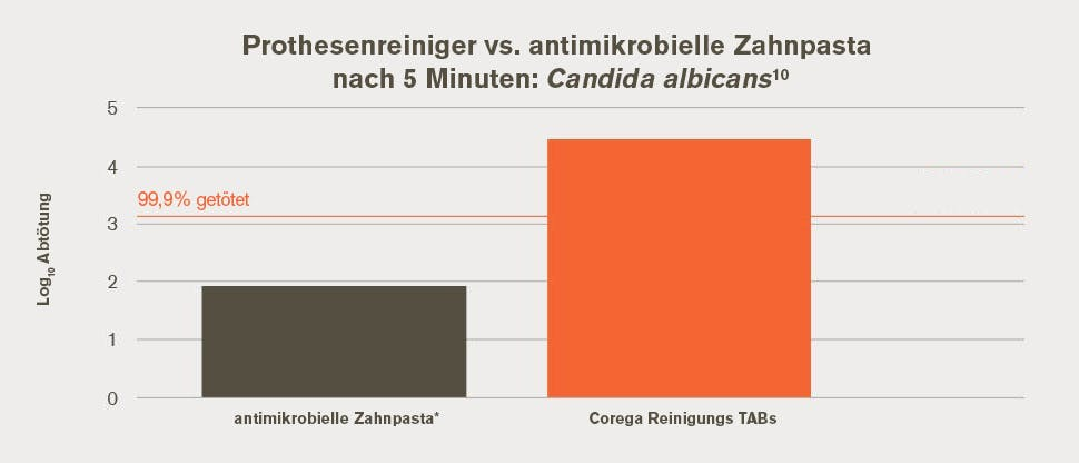Anteil der getöteten Candida albicans in vitro 5 Minuten nach Nutzung der Reinigungs-TABs im Vergleich zu einer antimikrobiell wirksamen Zahnpasta