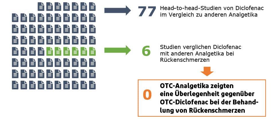Die Grafik veranschaulicht die Anzahl von Studien, in denen Diclofenac mit anderen rezeptfrei erhältlichen Analgetika verglichen wurde. Keines der Präparate war Diclofenac überlegen.