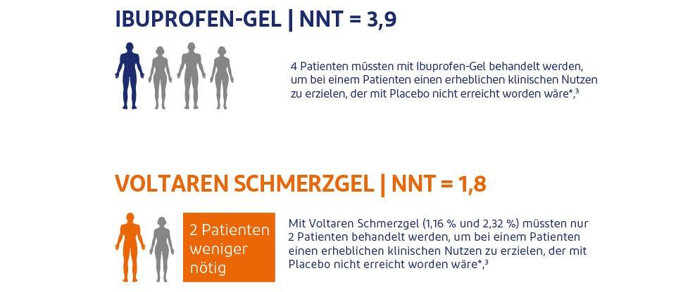 NNT-Daten für Voltaren Schmerzgele im Vergleich zu anderen NSAR