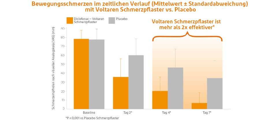 Grafik zeigt reduzierte Schmerzen mit Voltaren Schmerzpflaster vs. Placebo