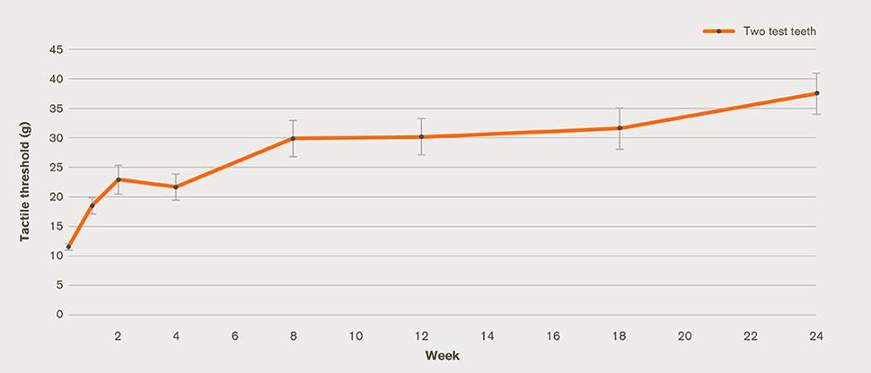 dentin hypersensitivity improvement graph