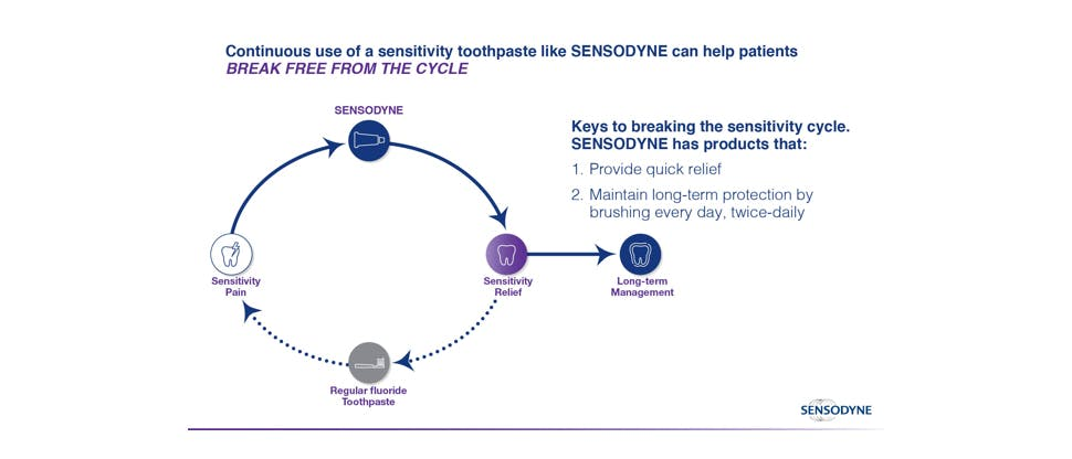 Dentin hypersensitivity recurrence cycle and management goals