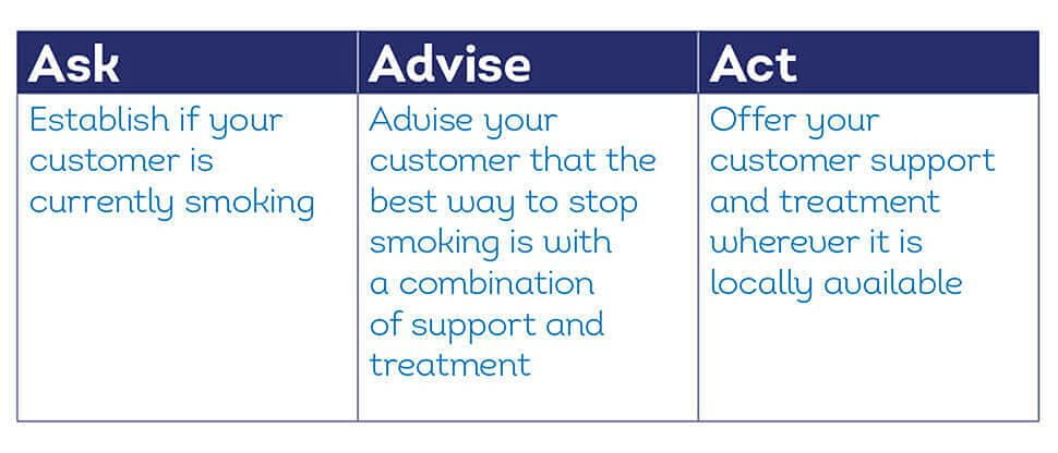 Table of advice