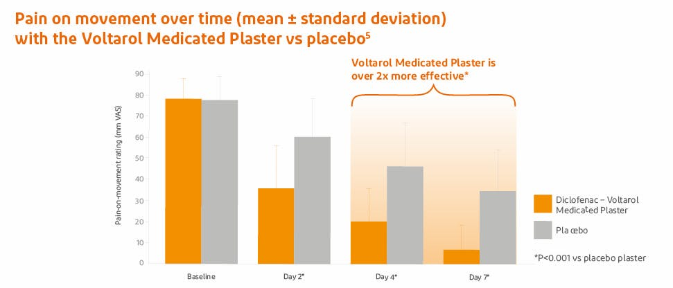 Graph showing reduced pain with Voltarol Medicated Plaster vs placebo patch
