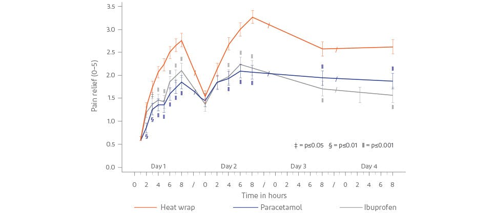 Graph showing pain relief with Voltarol Heat Patches, paracetamol and ibuprofen
