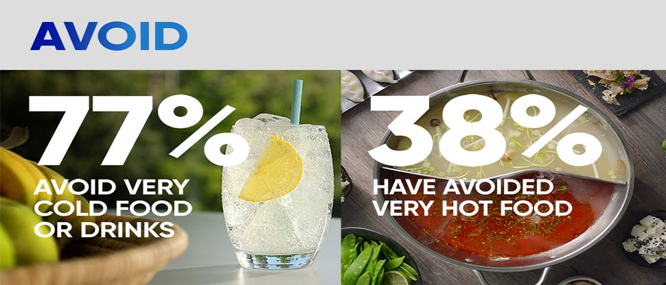Avoid 77% avoid cold food or drinks 38% have avoided very hot food