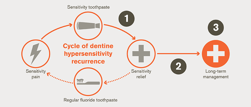 Dentine hypersensitivity recurrence cycle and management goals