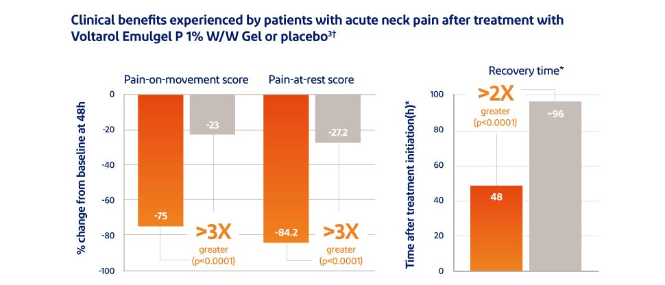 Graph showing pain relief with Voltarol Emulgel P 1% versus placebo