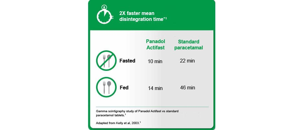 Figure showing faster disintegration time of Panadol Actifast