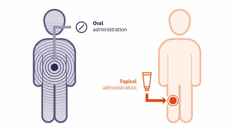 Graphic depicting systemic exposure with topical or oral diclofenac