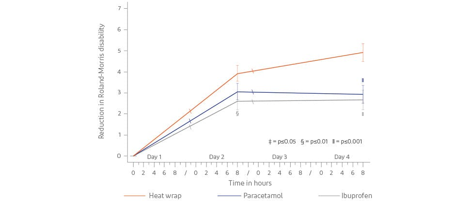 Graph showing reduction in disability score with Voltarol Heat Patch vs paracetamol and ibuprofen