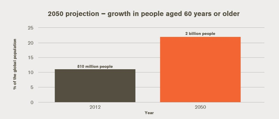 2050 projection – growth in people aged 60 years or older