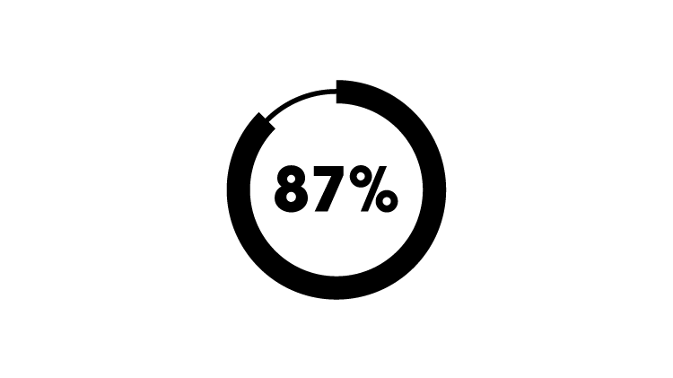 87% icon