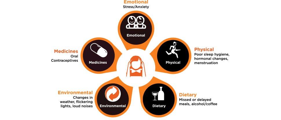 Icons representing migraine triggers