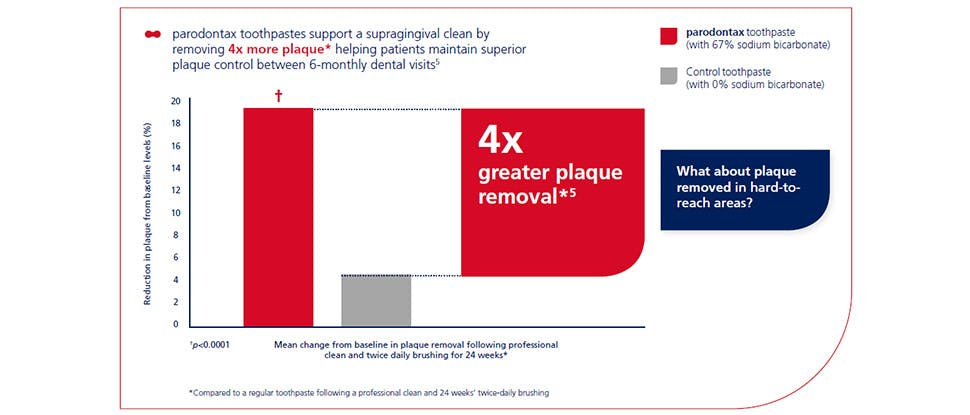 4x greater plaque removal graph