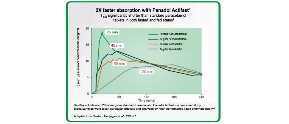 Graph that shows Panadol Actifast is absorbed faster compared with standard paracetamol tablets
