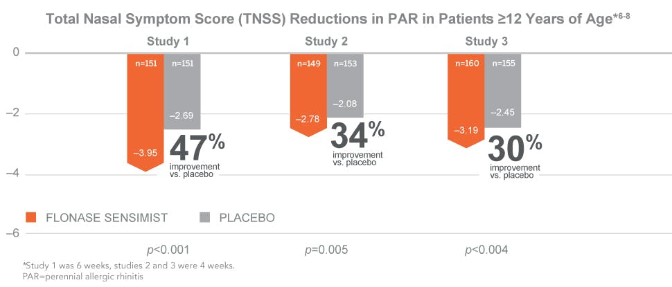 TNSS reductions in perennial allergic rhinitis in patients