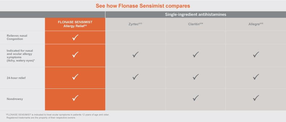 Flonase sensimist product comparison 3