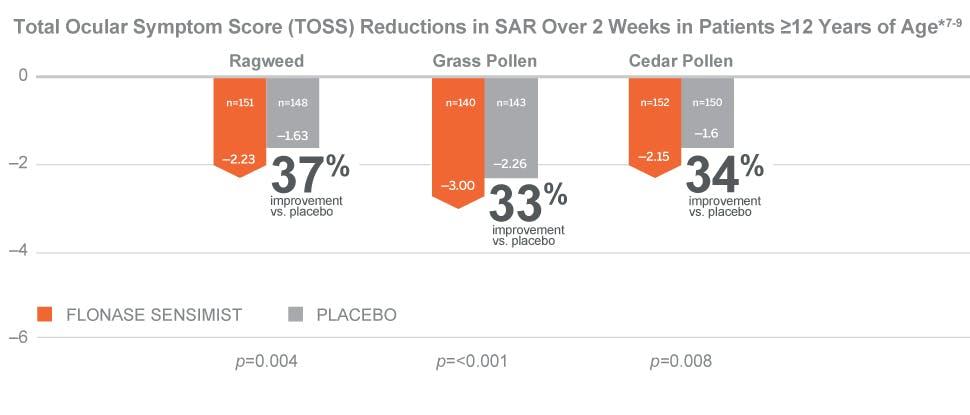 TOSS reductions in seasonal allergic rhinitis over 2 weeks in patients