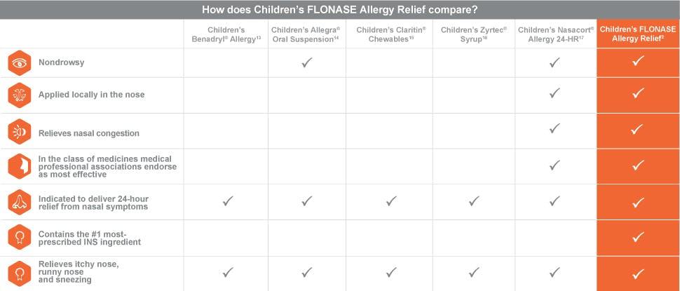 Children's Flonase nasal efficacy