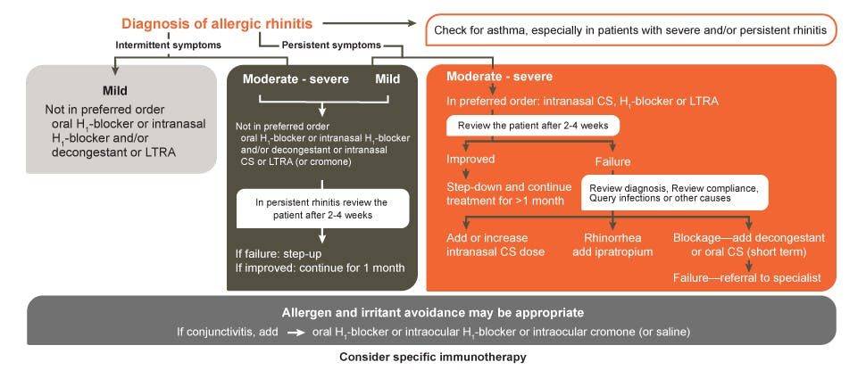 Diagnosis of allergic rhinitis