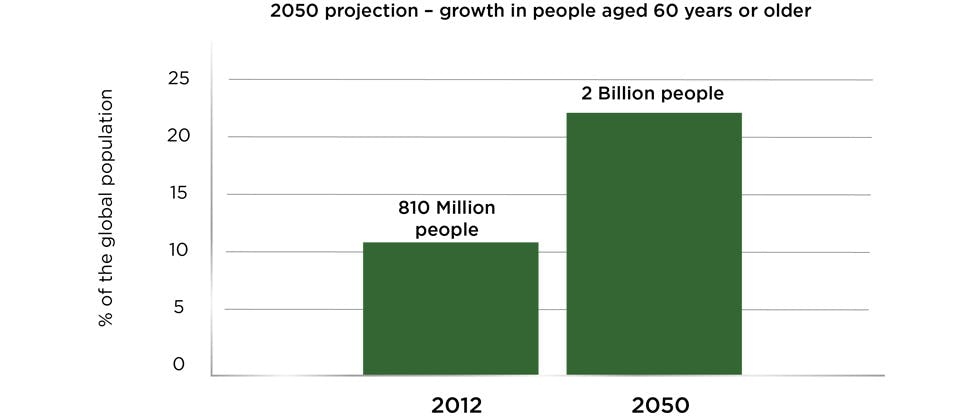 The US population is getting older