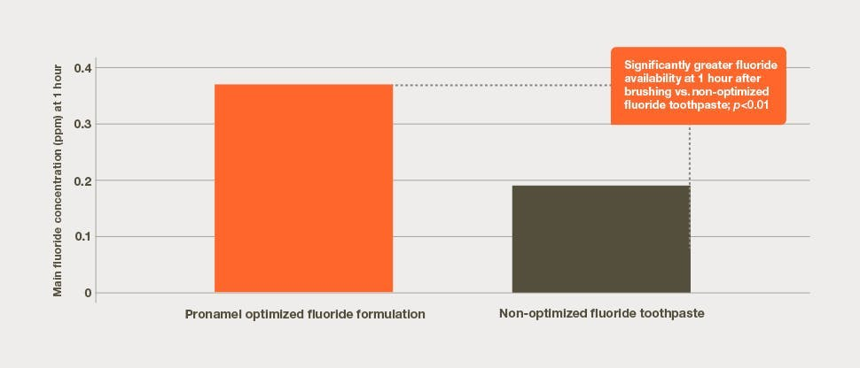Fluoride bioavailability plot