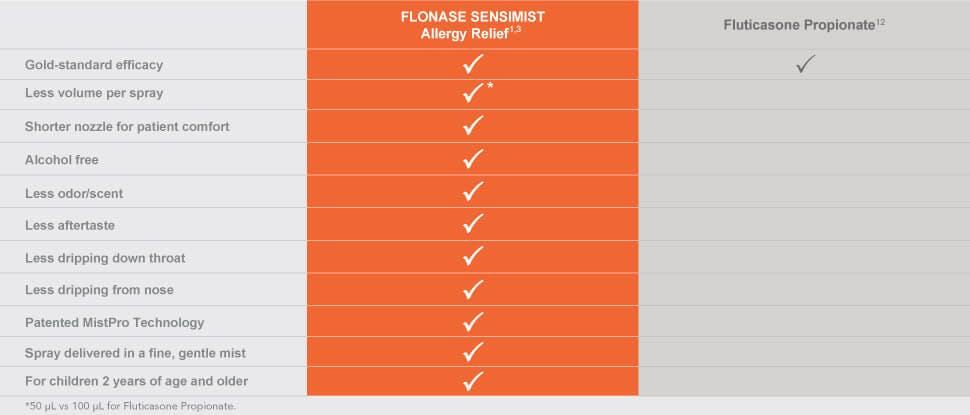 Flonase sensimist product comparison 1