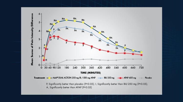 Advil® DUAL ACTION Efficacy line graph