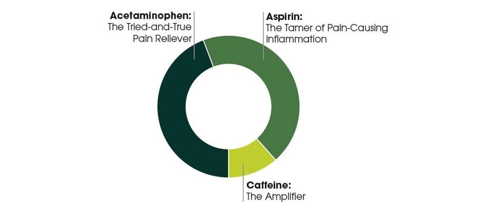 Graph of triple action: acetaminophen, aspirin, caffeine