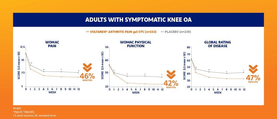 Knee OA efficacy
