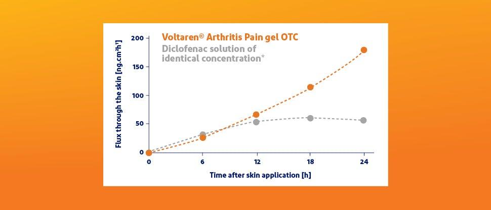 Voltaren® Arthritis Pain gel OTC penetration over time