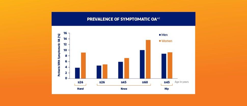 Prevalence of symptoms of OA
