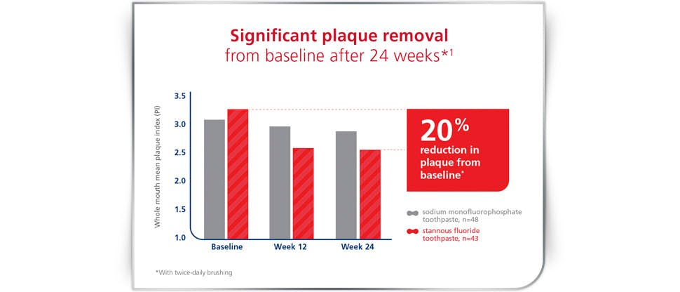20% plaque removal when using stannous fluoride graph