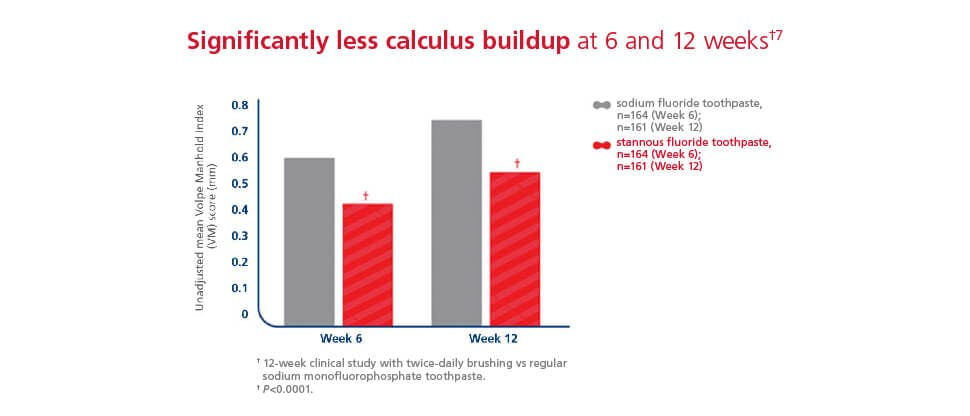 Significantly less calculus buildup with stannous fluoride bar chart