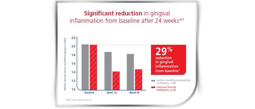 29% Reduction in gingival inflammation bar chart