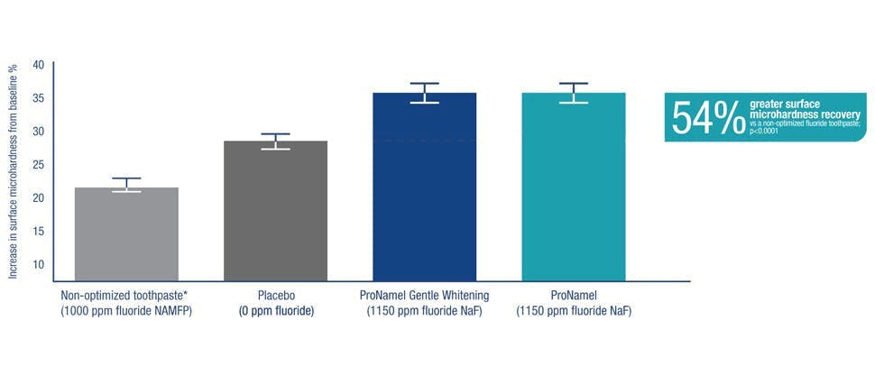 54%-Microhardness-Graph