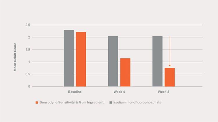 63% sensitivity graph