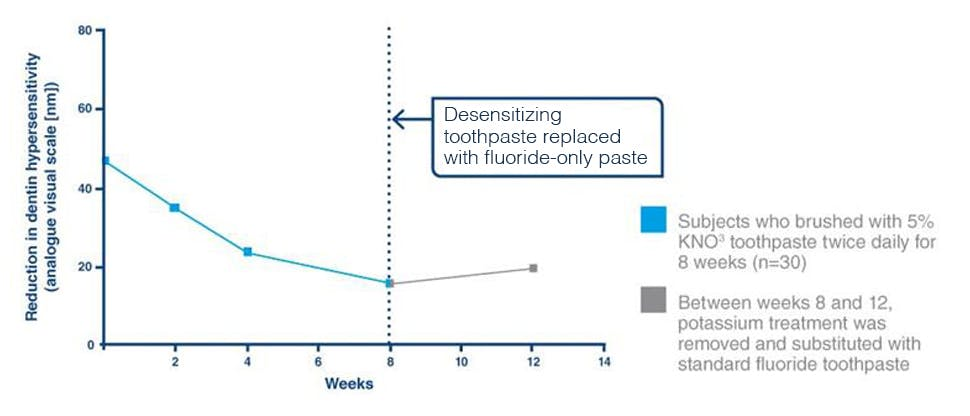 The role of specialist toothpaste in dentin hypersensitivity relief