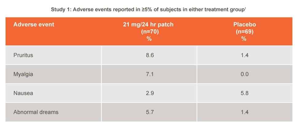 NicoDerm CQ adverse events; study 1