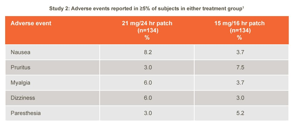 NicoDerm CQ adverse events; study 2