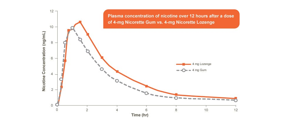 Plasma concentration of nicotine; Nicorette Gum 4mg