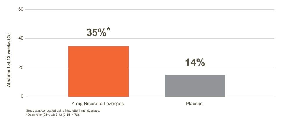 Nicorette Lozenge Efficacy; highly dependent smokers