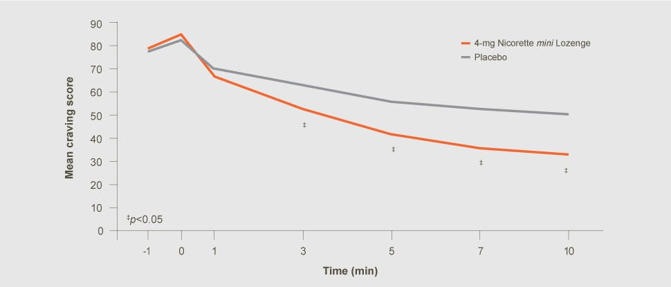 Nicorette mini Lozenge adjusted cravings score and time postdose