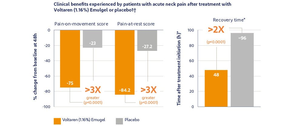 Graph showing pain relief with Voltaren Emulgel versus placebo