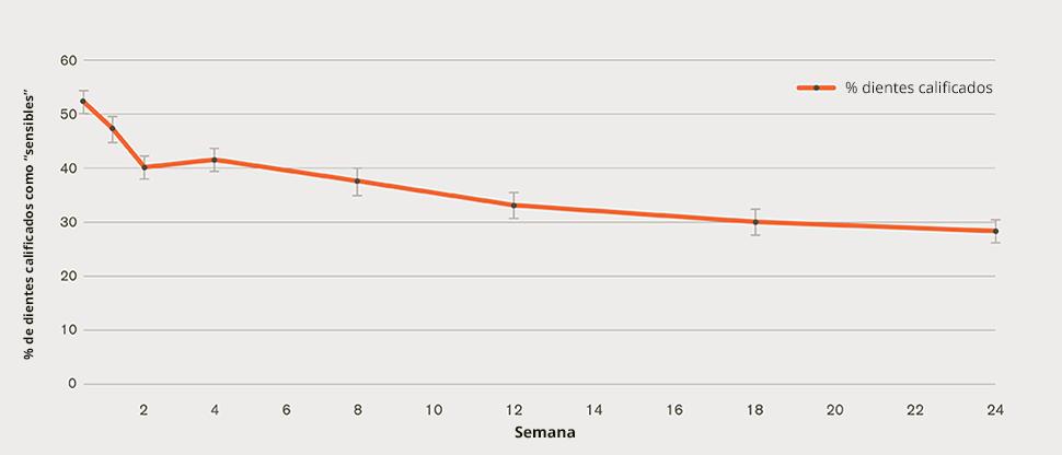 """Gráfico de proporción de dientes calificados como """"sensibles"""""""